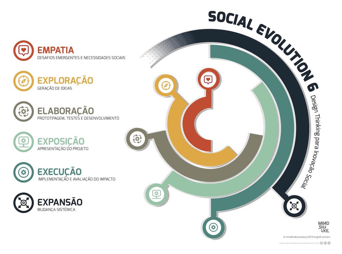 SOCIAL EVOLUTION 6